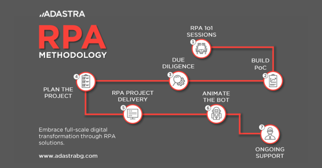 RPA methodology by Adastra Bulgaria.