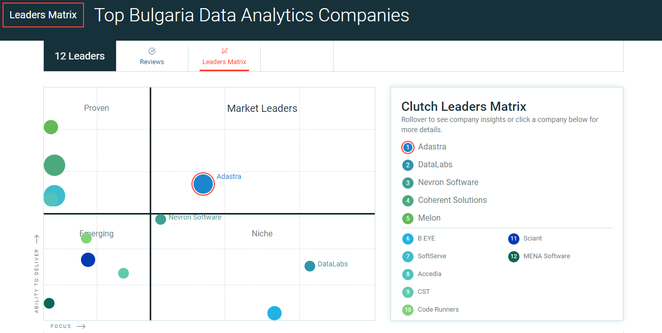 Adastra is a Top BI and Big Data services company in Bulgaria according to Clutch.co