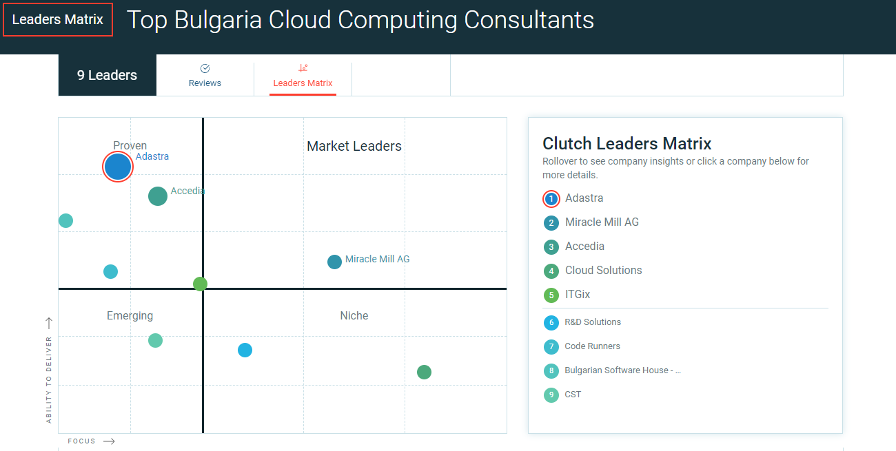 Adastra is a Top cloud consulting company in Bulgaria according to Clutch.co.