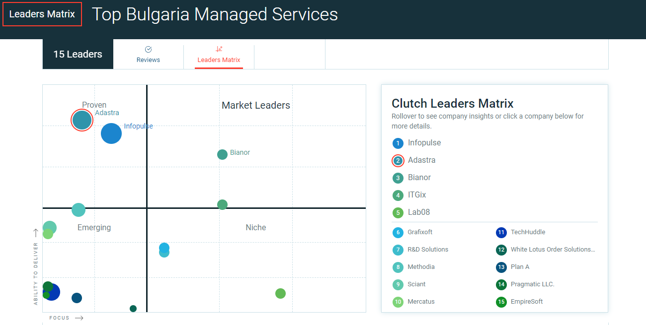 Adastra is a Top Managed IT Service Provider in Bulgaria according to Clutch.co