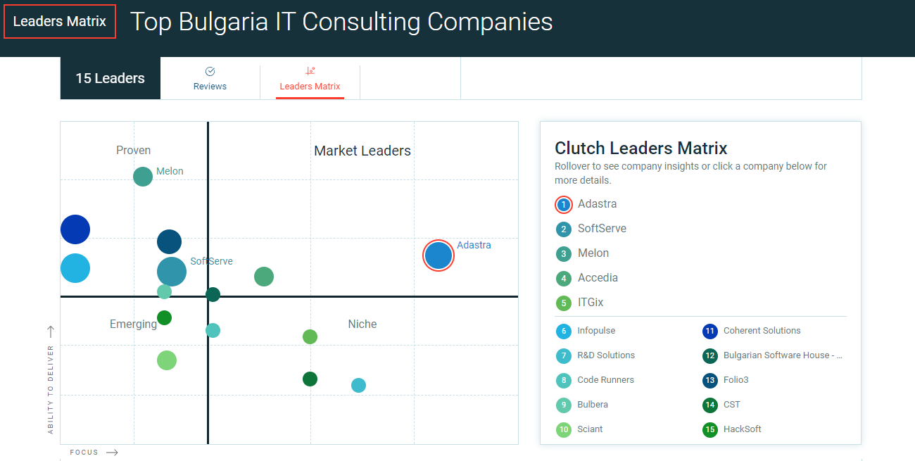 Adastra is a Top IT Consultancy company in Bulgaria according to Clutch.co
